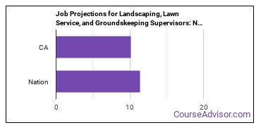 Job Projections for Landscaping, Lawn Service, and Groundskeeping Supervisors: Nation vs. CA