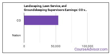 Landscaping, Lawn Service, and Groundskeeping Supervisors Earnings: CO vs. National Average