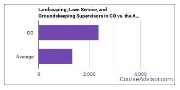 Landscaping, Lawn Service, and Groundskeeping Supervisors in CO vs. the Average State