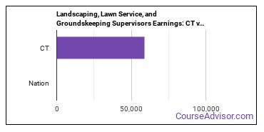 Landscaping, Lawn Service, and Groundskeeping Supervisors Earnings: CT vs. National Average