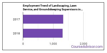 Landscaping, Lawn Service, and Groundskeeping Supervisors in CT Employment Trend