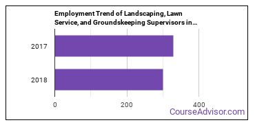 Landscaping, Lawn Service, and Groundskeeping Supervisors in DE Employment Trend