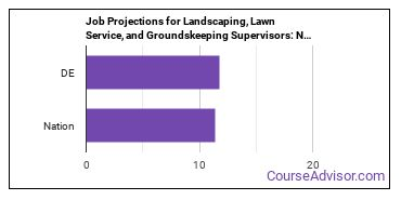 Job Projections for Landscaping, Lawn Service, and Groundskeeping Supervisors: Nation vs. DE
