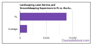 Landscaping, Lawn Service, and Groundskeeping Supervisors in FL vs. the Average State