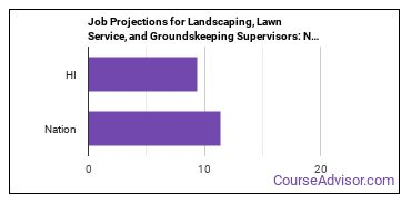 Job Projections for Landscaping, Lawn Service, and Groundskeeping Supervisors: Nation vs. HI