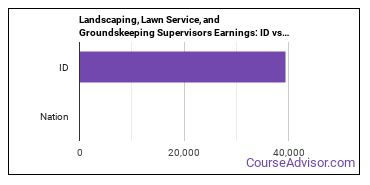 Landscaping, Lawn Service, and Groundskeeping Supervisors Earnings: ID vs. National Average