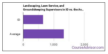 Landscaping, Lawn Service, and Groundskeeping Supervisors in ID vs. the Average State