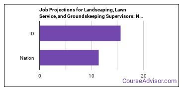 Job Projections for Landscaping, Lawn Service, and Groundskeeping Supervisors: Nation vs. ID
