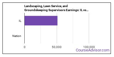 Landscaping, Lawn Service, and Groundskeeping Supervisors Earnings: IL vs. National Average
