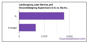 Landscaping, Lawn Service, and Groundskeeping Supervisors in IL vs. the Average State