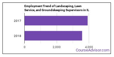 Landscaping, Lawn Service, and Groundskeeping Supervisors in IL Employment Trend