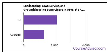 Landscaping, Lawn Service, and Groundskeeping Supervisors in IN vs. the Average State