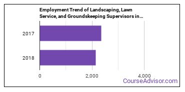 Landscaping, Lawn Service, and Groundskeeping Supervisors in IN Employment Trend