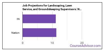 Job Projections for Landscaping, Lawn Service, and Groundskeeping Supervisors: Nation vs. IN