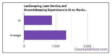 Landscaping, Lawn Service, and Groundskeeping Supervisors in IA vs. the Average State