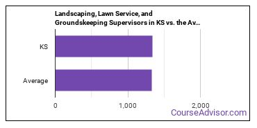 Landscaping, Lawn Service, and Groundskeeping Supervisors in KS vs. the Average State