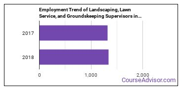Landscaping, Lawn Service, and Groundskeeping Supervisors in KS Employment Trend