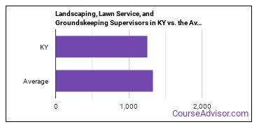 Landscaping, Lawn Service, and Groundskeeping Supervisors in KY vs. the Average State