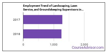 Landscaping, Lawn Service, and Groundskeeping Supervisors in KY Employment Trend