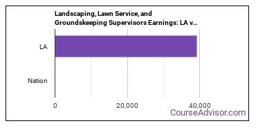Landscaping, Lawn Service, and Groundskeeping Supervisors Earnings: LA vs. National Average