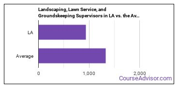 Landscaping, Lawn Service, and Groundskeeping Supervisors in LA vs. the Average State