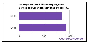 Landscaping, Lawn Service, and Groundskeeping Supervisors in LA Employment Trend