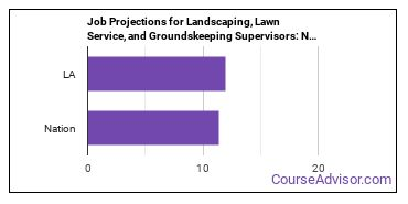 Job Projections for Landscaping, Lawn Service, and Groundskeeping Supervisors: Nation vs. LA