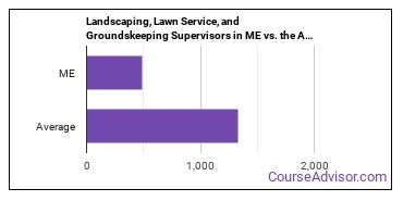 Landscaping, Lawn Service, and Groundskeeping Supervisors in ME vs. the Average State