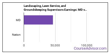 Landscaping, Lawn Service, and Groundskeeping Supervisors Earnings: MD vs. National Average