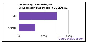 Landscaping, Lawn Service, and Groundskeeping Supervisors in MD vs. the Average State