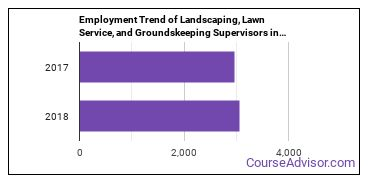Landscaping, Lawn Service, and Groundskeeping Supervisors in MD Employment Trend