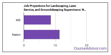 Job Projections for Landscaping, Lawn Service, and Groundskeeping Supervisors: Nation vs. MD