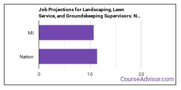 Job Projections for Landscaping, Lawn Service, and Groundskeeping Supervisors: Nation vs. MI