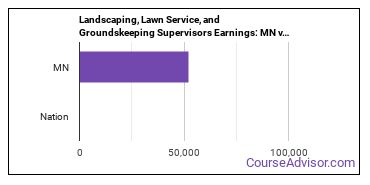 Landscaping, Lawn Service, and Groundskeeping Supervisors Earnings: MN vs. National Average