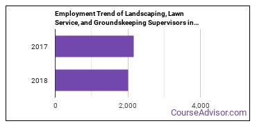 Landscaping, Lawn Service, and Groundskeeping Supervisors in MN Employment Trend