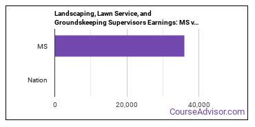 Landscaping, Lawn Service, and Groundskeeping Supervisors Earnings: MS vs. National Average