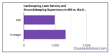 Landscaping, Lawn Service, and Groundskeeping Supervisors in MS vs. the Average State