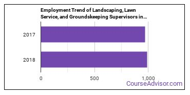 Landscaping, Lawn Service, and Groundskeeping Supervisors in MS Employment Trend