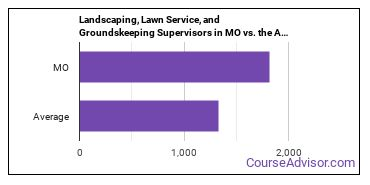 Landscaping, Lawn Service, and Groundskeeping Supervisors in MO vs. the Average State