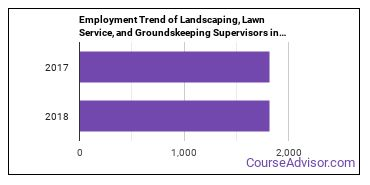 Landscaping, Lawn Service, and Groundskeeping Supervisors in MO Employment Trend