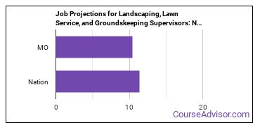 Job Projections for Landscaping, Lawn Service, and Groundskeeping Supervisors: Nation vs. MO