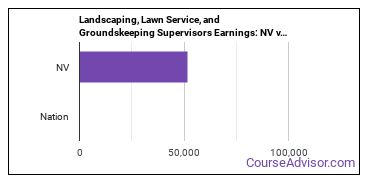 Landscaping, Lawn Service, and Groundskeeping Supervisors Earnings: NV vs. National Average