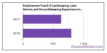 Landscaping, Lawn Service, and Groundskeeping Supervisors in NH Employment Trend