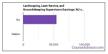 Landscaping, Lawn Service, and Groundskeeping Supervisors Earnings: NJ vs. National Average