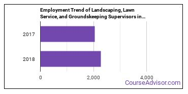 Landscaping, Lawn Service, and Groundskeeping Supervisors in NJ Employment Trend