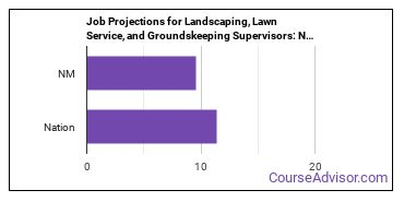 Job Projections for Landscaping, Lawn Service, and Groundskeeping Supervisors: Nation vs. NM