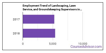 Landscaping, Lawn Service, and Groundskeeping Supervisors in NY Employment Trend