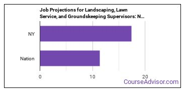 Job Projections for Landscaping, Lawn Service, and Groundskeeping Supervisors: Nation vs. NY