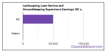 Landscaping, Lawn Service, and Groundskeeping Supervisors Earnings: NC vs. National Average