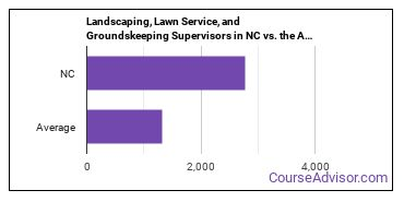 Landscaping, Lawn Service, and Groundskeeping Supervisors in NC vs. the Average State
